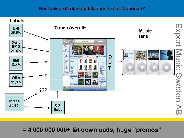 Hur funkar då den digitala musik distributionen? i. Tunes överallt UNI 25, 5% Sony