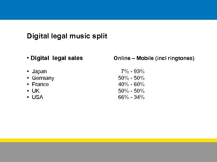 Digital legal music split • Digital legal sales • • • Japan Germany France
