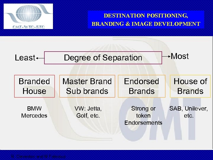 DESTINATION POSITIONING, BRANDING & IMAGE DEVELOPMENT Least Degree of Separation Most Branded House Master