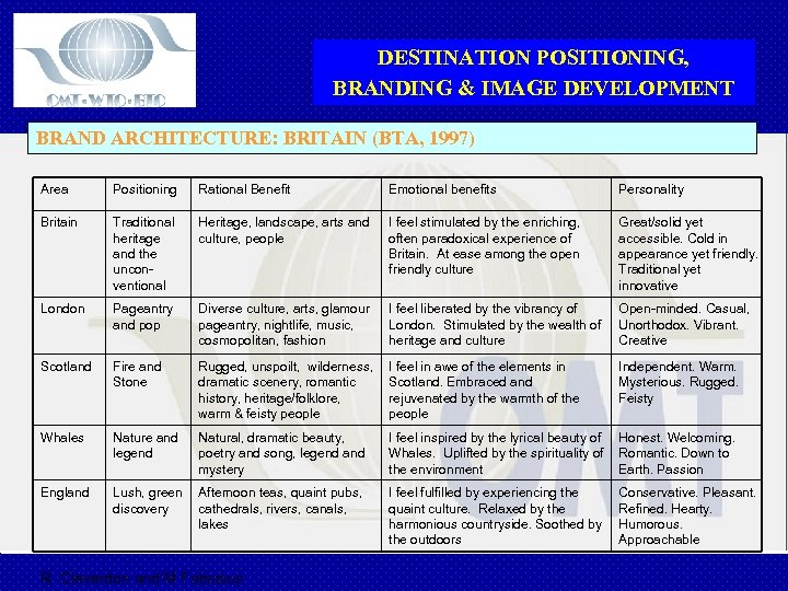 DESTINATION POSITIONING, BRANDING & IMAGE DEVELOPMENT BRAND ARCHITECTURE: BRITAIN (BTA, 1997) Area Positioning Rational