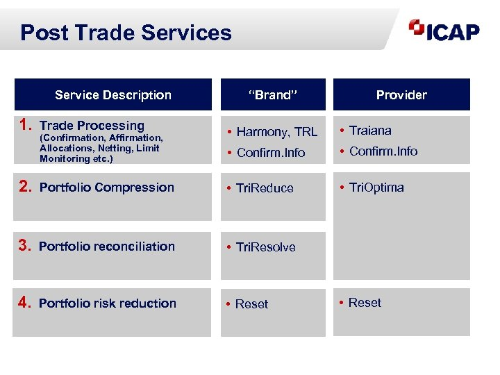 Post Trade Services Service Description 1. Trade Processing (Confirmation, Affirmation, Allocations, Netting, Limit Monitoring