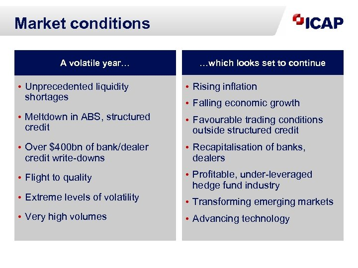 Market conditions A volatile year… …which looks set to continue • Unprecedented liquidity shortages