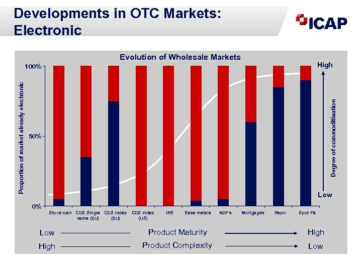 Developments in OTC Markets: Electronic Evolution of Wholesale Markets High Degree of commoditisation Proportion