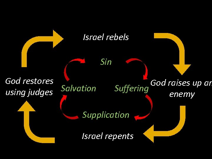 Israel rebels Sin God restores using judges Salvation God raises up an Suffering enemy