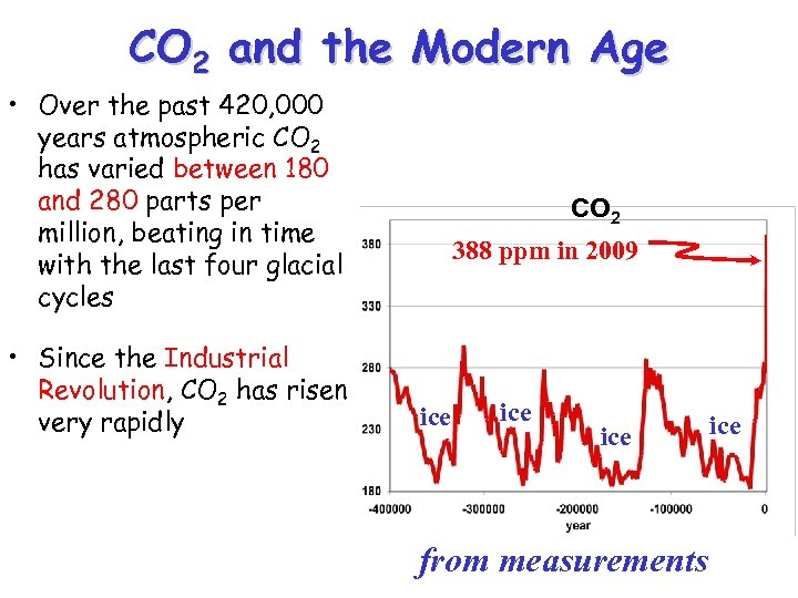 CO 2 and the Modern Age • Over the past 420, 000 years atmospheric