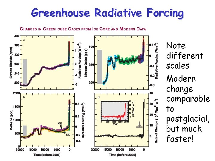 Greenhouse Radiative Forcing • Note different scales • Modern change comparable to postglacial, but