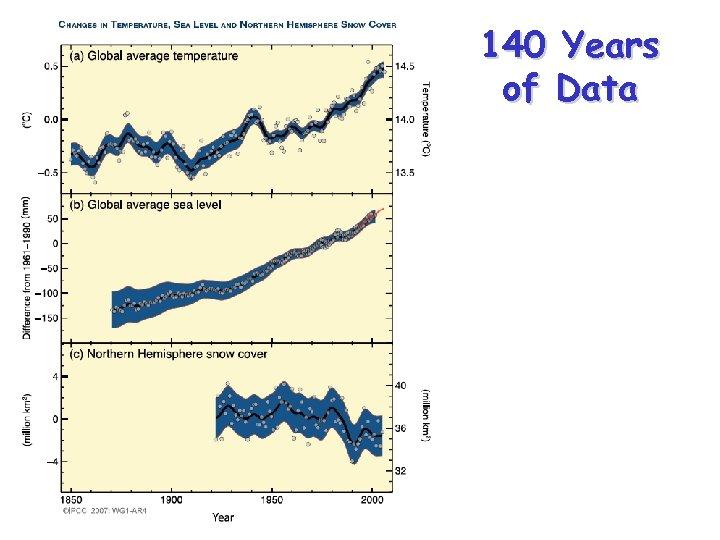 140 Years of Data