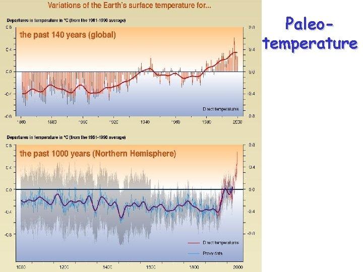 Paleotemperature