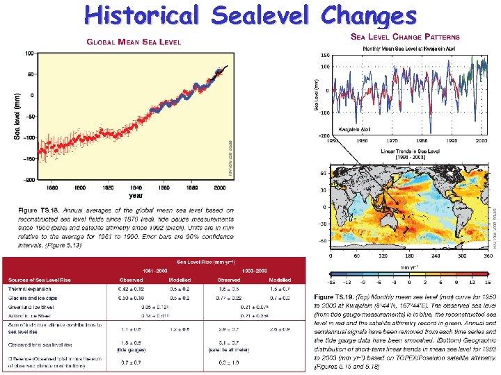 Historical Sealevel Changes
