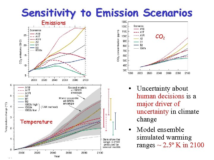 Sensitivity to Emission Scenarios Emissions CO 2 Temperature • Uncertainty about human decisions is