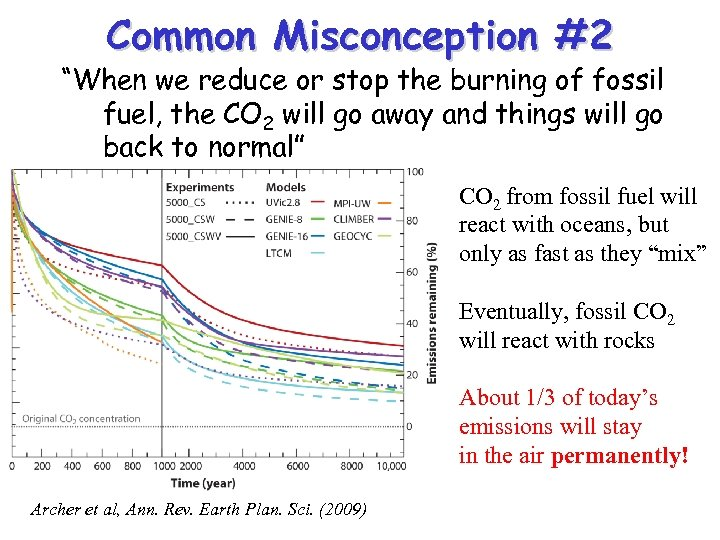 """Common Misconception #2 """"When we reduce or stop the burning of fossil fuel, the"""
