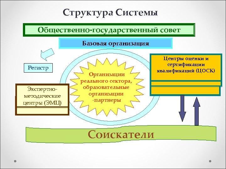 Структура Системы Общественно-государственный совет Базовая организация Регистр Экспертнометодические центры (ЭМЦ) Организации реального сектора, образовательные