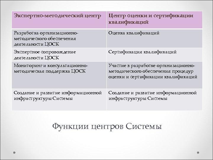 Экспертно-методический центр Центр оценки и сертификации квалификаций Разработка организационнометодического обеспечения деятельности ЦОСК Оценка квалификаций
