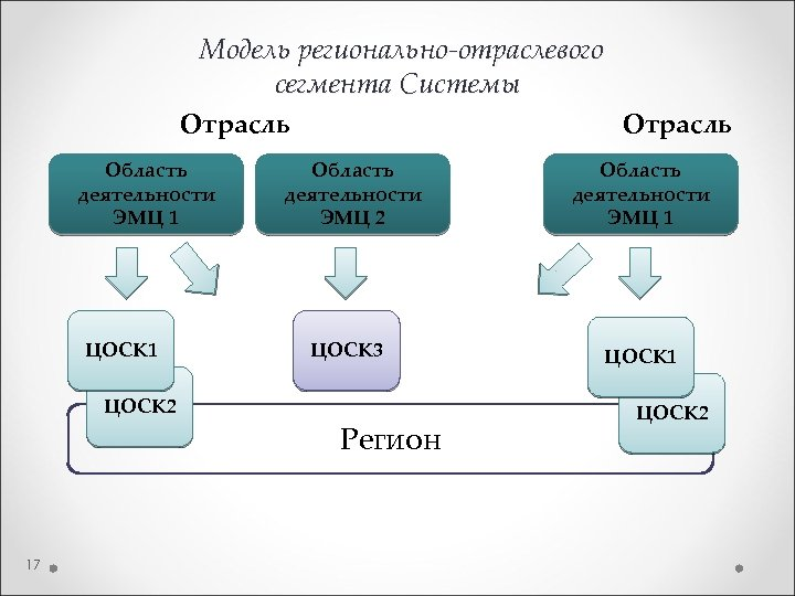 Модель регионально-отраслевого сегмента Системы Отрасль Область деятельности ЭМЦ 1 ЦОСК 2 17 Отрасль Область