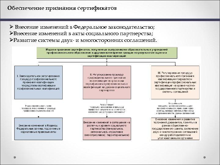 Обеспечение признания сертификатов Ø Внесение изменений в Федеральное законодательство; ØВнесение изменений в акты социального