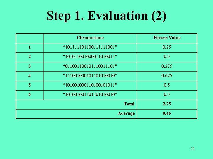 """Step 1. Evaluation (2) Chromosome Fitness Value 1 """" 101111101100111111001"""" 0. 25 2 """""""