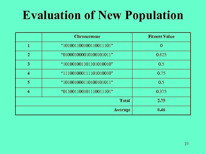 "Evaluation of New Population Chromosome Fitness Value 1 "" 10100110011101"" 0 2 "" 010000101011"""
