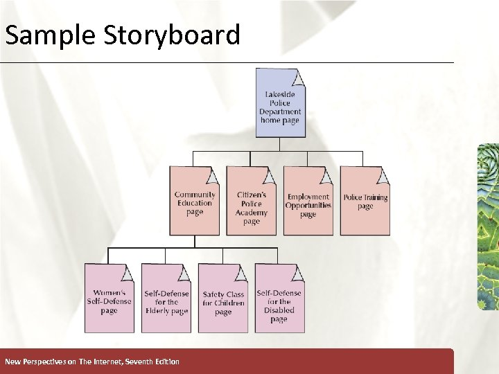 Sample Storyboard New Perspectives on The Internet, Seventh Edition XP