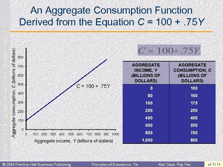 C H A P T E R 8: Aggregate Expenditure and Equilibrium Output An