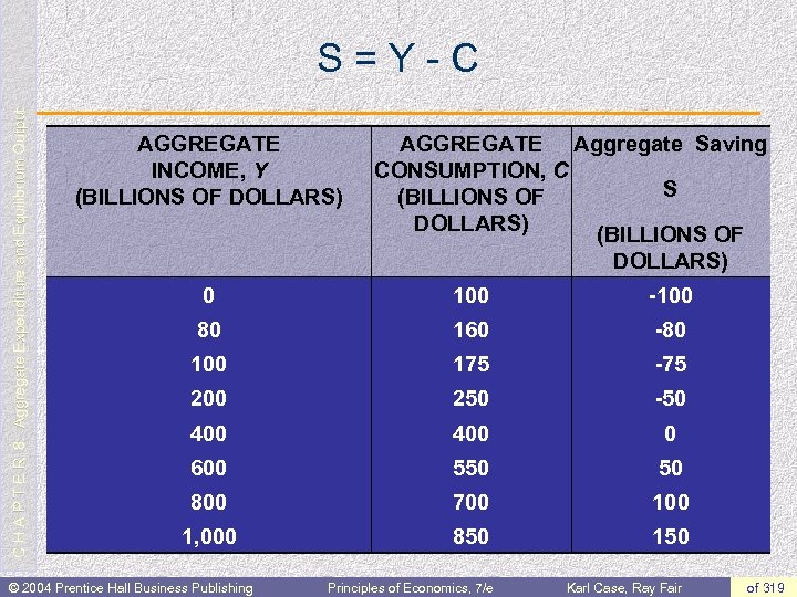 C H A P T E R 8: Aggregate Expenditure and Equilibrium Output S=Y-C