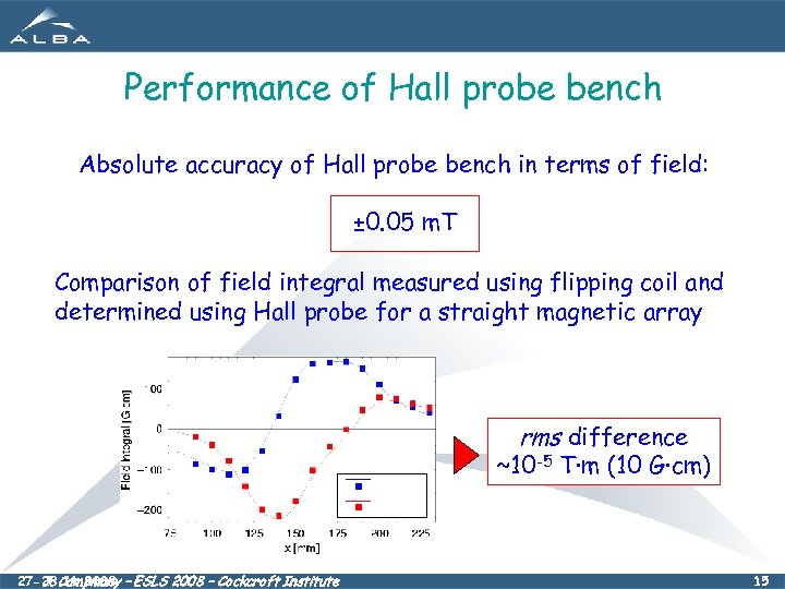 Performance of Hall probe bench Absolute accuracy of Hall probe bench in terms of