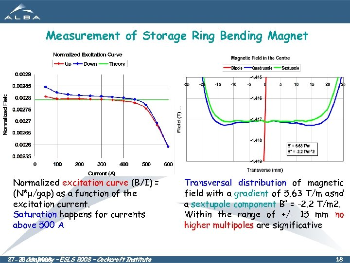 Measurement of Storage Ring Bending Magnet Normalized excitation curve (B/I) = (N*μ/gap) as a