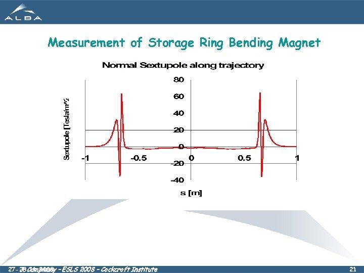 Measurement of Storage Ring Bending Magnet 27 -28. 11. 2008 – ESLS 2008 –