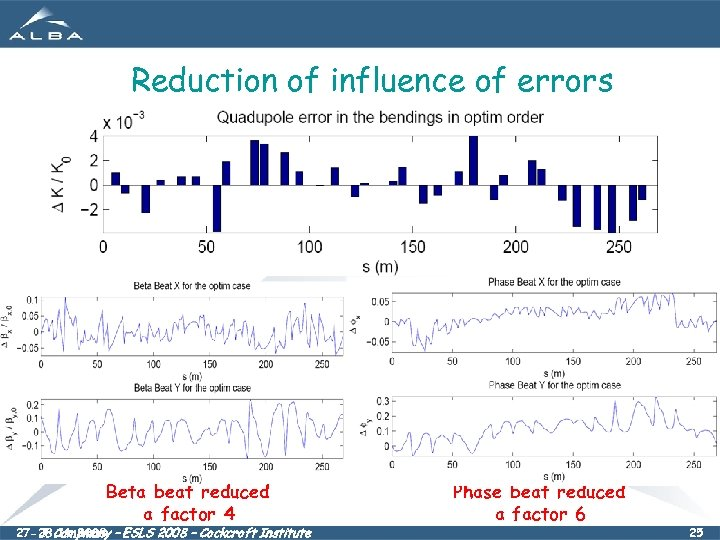 Reduction of influence of errors Beta beat reduced a factor 4 27 -28. 11.
