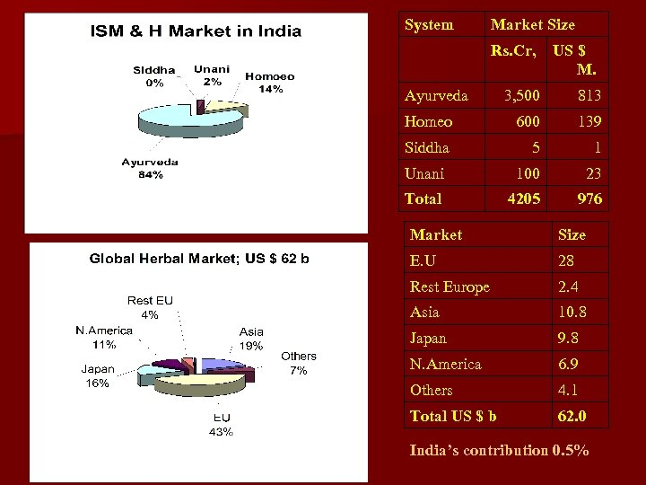 System Market Size Rs. Cr, Ayurveda US $ M. 3, 500 813 Homeo 600