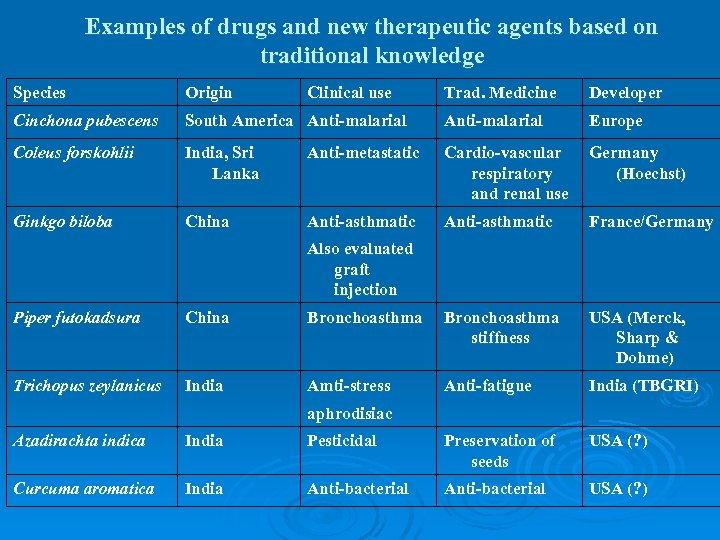 Examples of drugs and new therapeutic agents based on traditional knowledge Species Origin Clinical