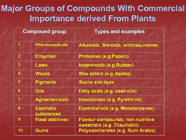 Major Groups of Compounds With Commercial Importance derived From Plants Compound group Types and