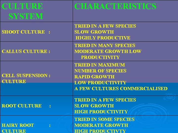 CULTURE SYSTEM CHARACTERISTICS SHOOT CULTURE : TRIED IN A FEW SPECIES SLOW GROWTH HIGHLY