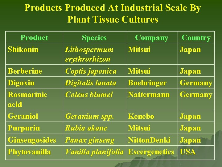 Products Produced At Industrial Scale By Plant Tissue Cultures Product Shikonin Berberine Digoxin Rosmarinic