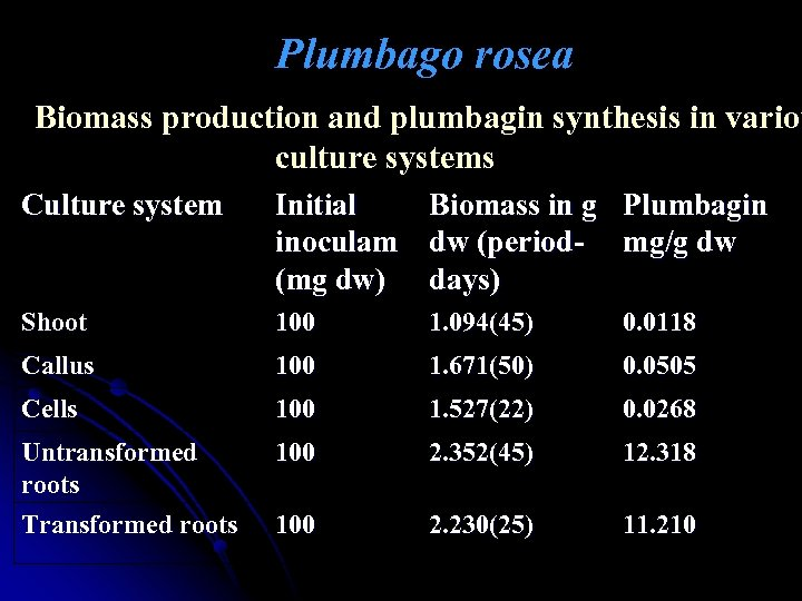 Plumbago rosea Biomass production and plumbagin synthesis in variou culture systems Culture system Initial