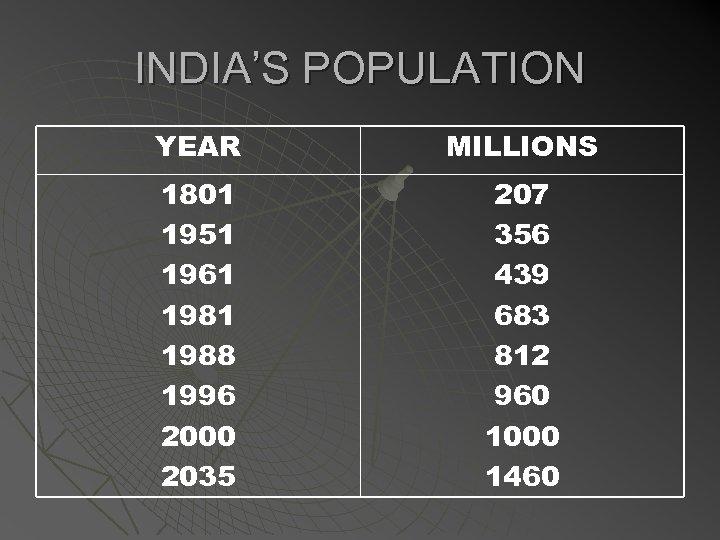 INDIA'S POPULATION YEAR MILLIONS 1801 1951 1961 1988 1996 2000 2035 207 356 439