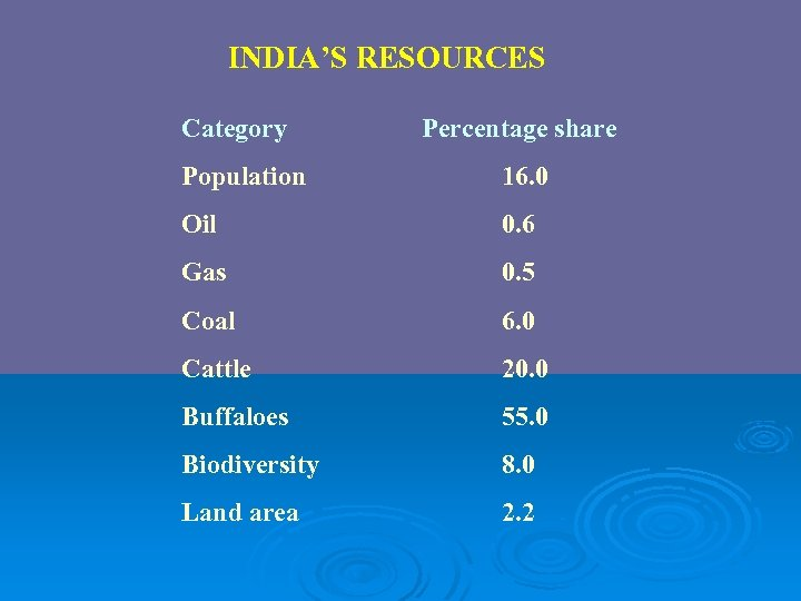 INDIA'S RESOURCES Category Percentage share Population 16. 0 Oil 0. 6 Gas 0. 5
