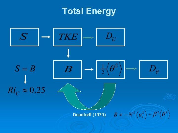 Total Energy Deardorff (1970)