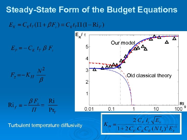 Steady-State Form of the Budget Equations Our model Old classical theory Turbulent temperature diffusivity