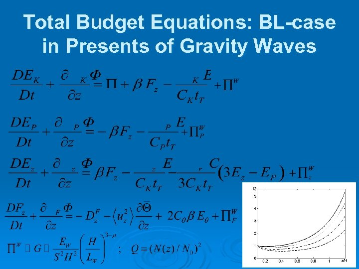 Total Budget Equations: BL-case in Presents of Gravity Waves