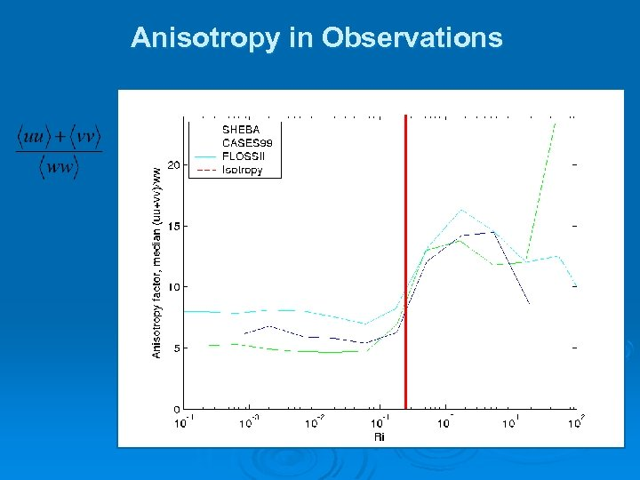 Anisotropy in Observations Isotropy