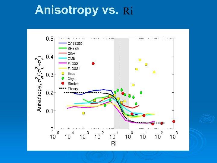 Anisotropy vs.