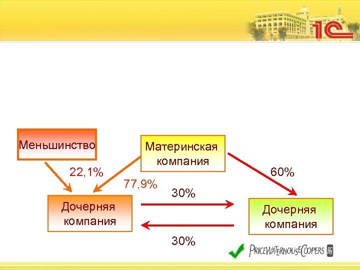 Меньшинство 22, 1% 55% Материнская компания 45% 77, 9% 60% 30% Дочерняя компания 30%