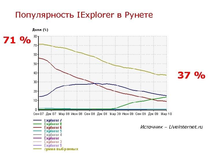 Популярность IExplorer в Рунете 71 % 37 % Источник – Liveinternet. ru