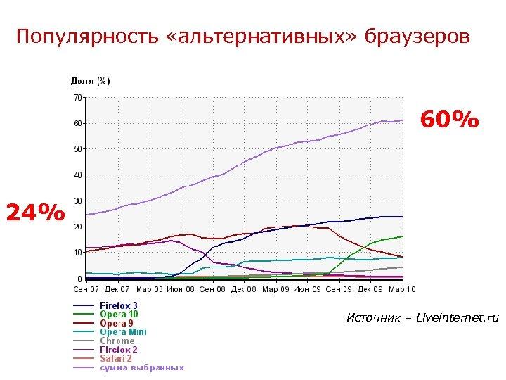 Популярность «альтернативных» браузеров 60% 24% Источник – Liveinternet. ru