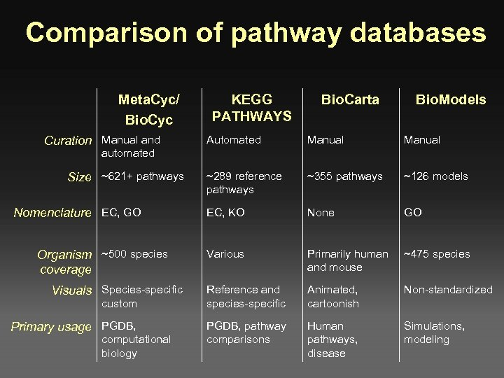 Comparison of pathway databases Meta. Cyc/ Bio. Cyc Curation Manual and KEGG PATHWAYS Bio.
