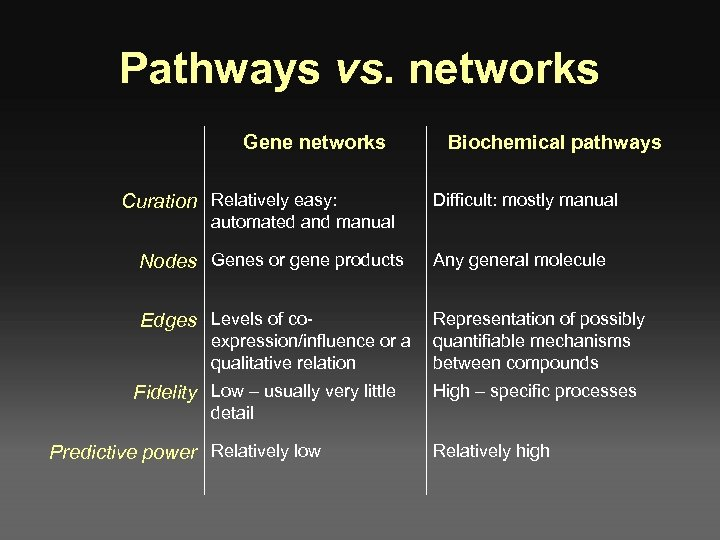 Pathways vs. networks Gene networks Curation Relatively easy: Biochemical pathways Difficult: mostly manual automated
