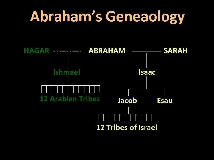 Abraham's Geneaology HAGAR ABRAHAM Ishmael SARAH Isaac 12 Arabian Tribes Jacob Esau 12 Tribes