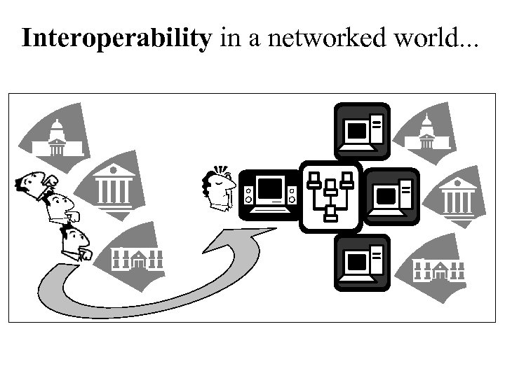 Interoperability in a networked world. . .