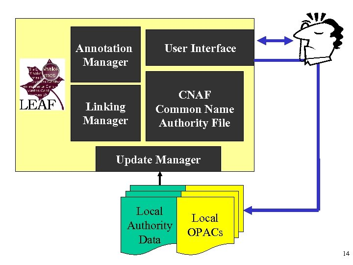 Annotation Manager Linking Manager User Interface CNAF Common Name Authority File Update Manager Local