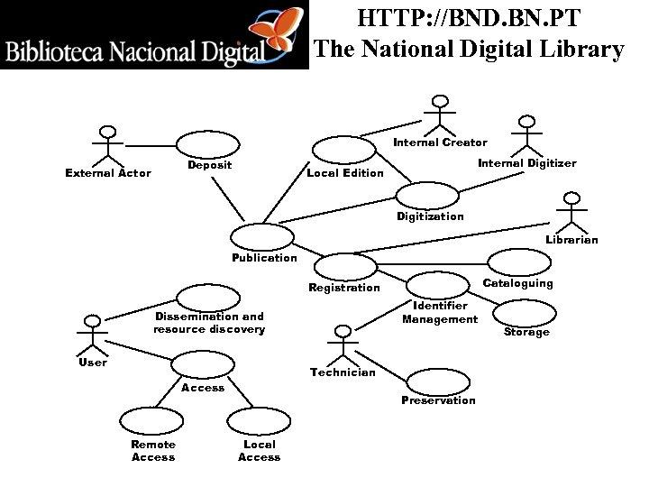 HTTP: //BND. BN. PT The National Digital Library Internal Creator Deposit External Actor Internal